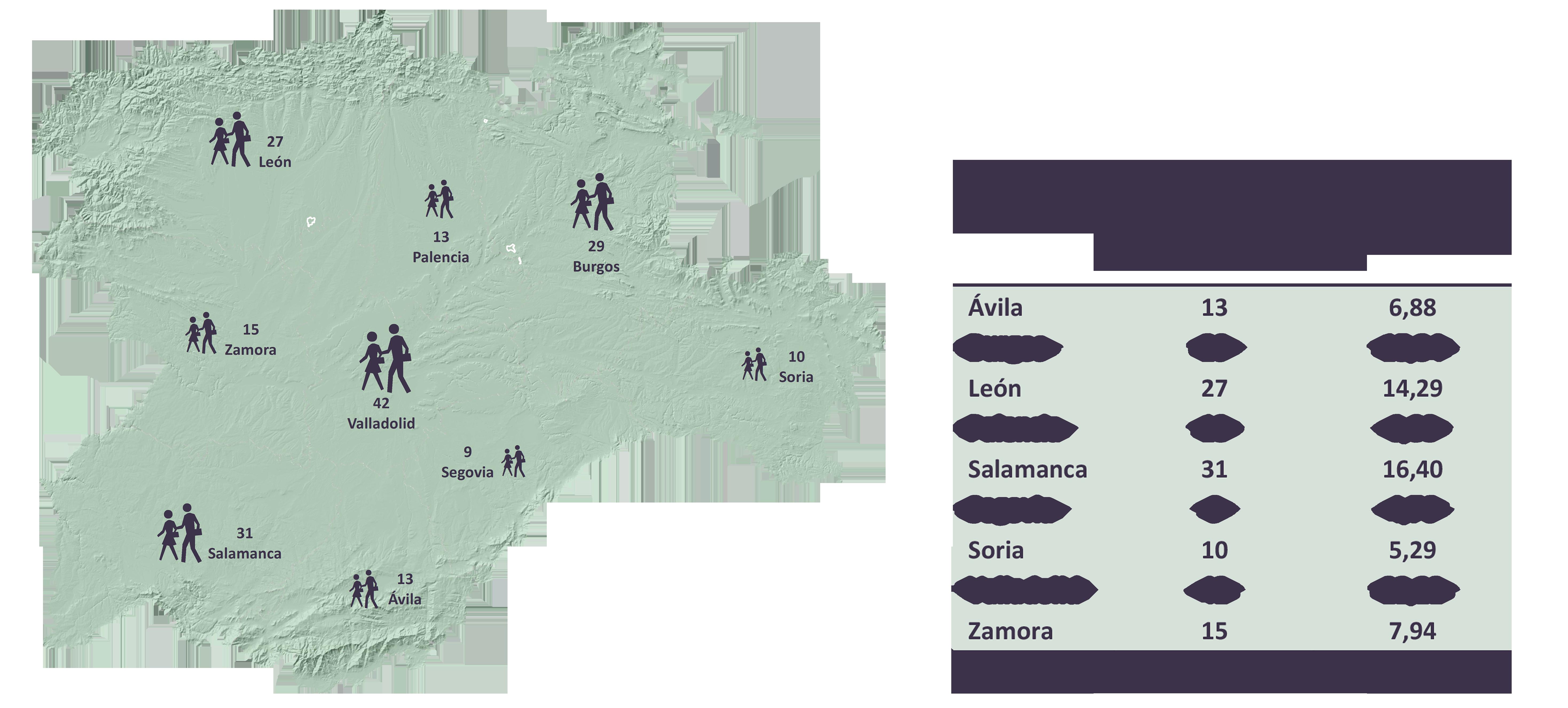 Afectados de ELA en Castilla y León según los datos de la Consejería de Sanidad, Junta de Castilla y León (2016)